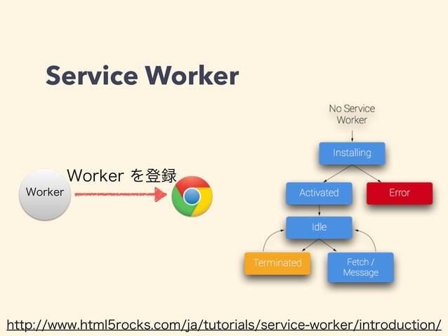 Service Worker Worker Worker を登録 http://www.html5rocks.com/ja/tutorials/service-worker/introduction/ ①