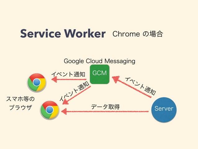 """① register.js navigator.serviceWorker.register(""""/service_worker.js"""", { scope: """"./"""" }).then(function (serviceWorkerRegistra..."""