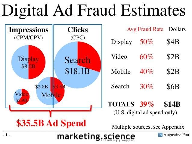 Digital Ad Fraud Estimates  Impressions  (CPM/CPV)  Clicks  (CPC)  Search  $18.1B  Display  $8.0B  Video  $2.9B  $2.8B $3....