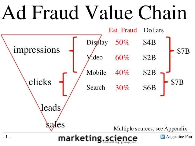 Augustine Fou- 1 - Ad Fraud Value Chain impressions clicks leads sales DollarsEst. Fraud $4B50%Display $2B60%Video $6B30%S...