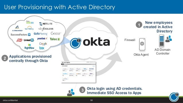 Avoiding the Hidden Costs of Active Directory Federation