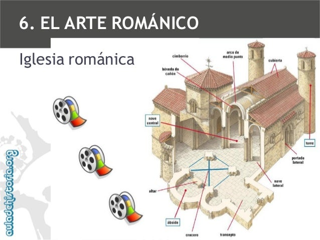 6. EL ARTE ROMÁNICO Iglesia románica