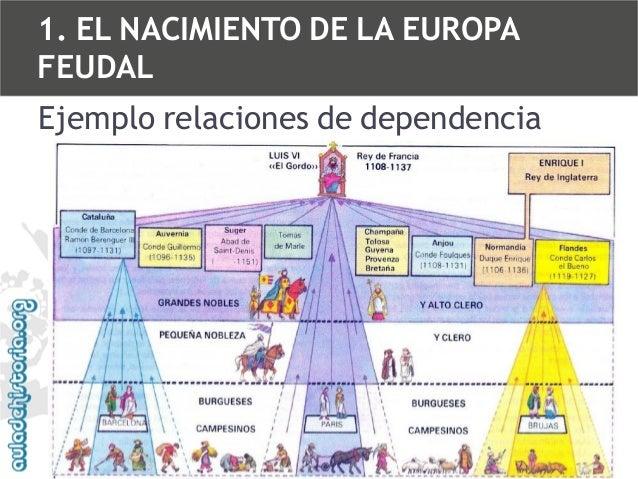 1. EL NACIMIENTO DE LA EUROPA FEUDAL  Ejemplo relaciones de dependencia