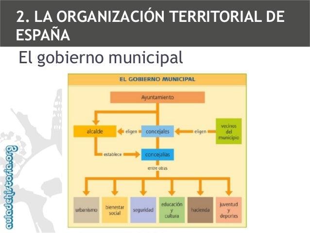 Adh 3 eso la organizaci n pol tica de espa a for Sede de la presidencia de la comunidad de madrid