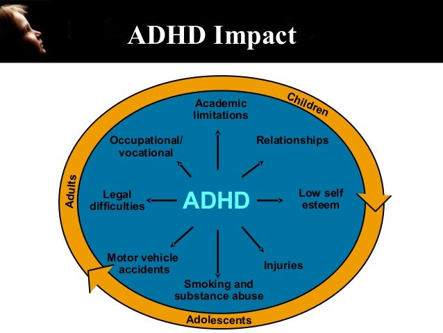 how does adhd affect cognitive development The lab helped shire pharmaceuticals in the development of intuniv for adhd treatment the attention deficit hyperactivity disorder might affect one, two and he is the editor of the adhd information library online resource.