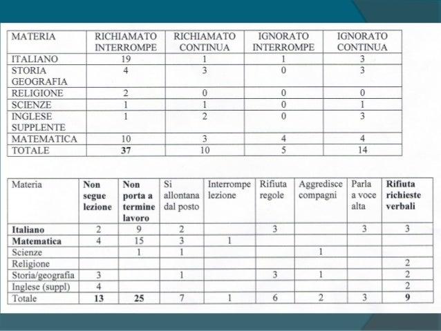Osservazione e analisi funzionale del comportamento: FASE 6  Verifica dei risultati ottenuti, mediante le griglie di osse...