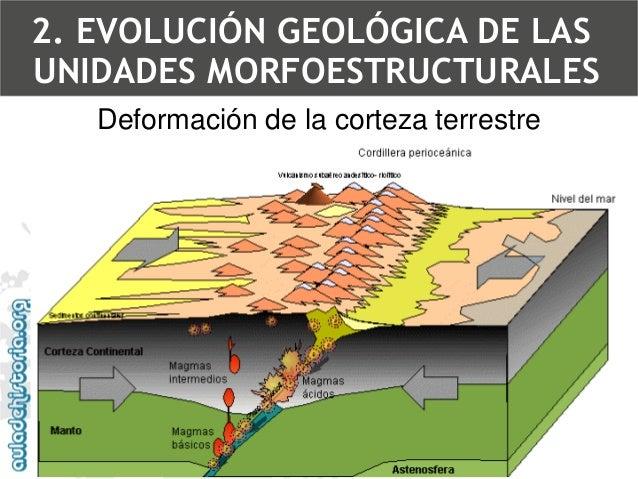Deformación de la corteza terrestreLa fuerza ejercida por las placas hace que las rocas se plieguen2. EVOLUCIÓN GEOLÓGICA ...