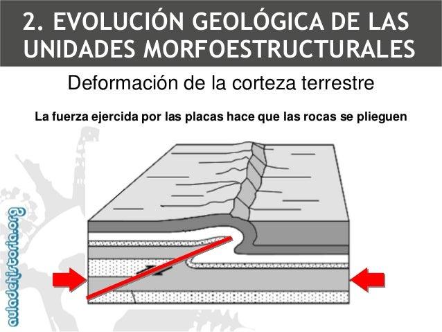 Pliegue2. EVOLUCIÓN GEOLÓGICA DE LAS UNIDADES MORFOESTRUCTURALES