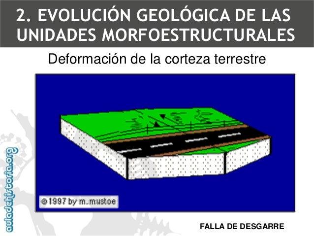 2. Evolución geológicade las unidades morfoestructuralesDeformación de la corteza terrestreEjemplo de falla