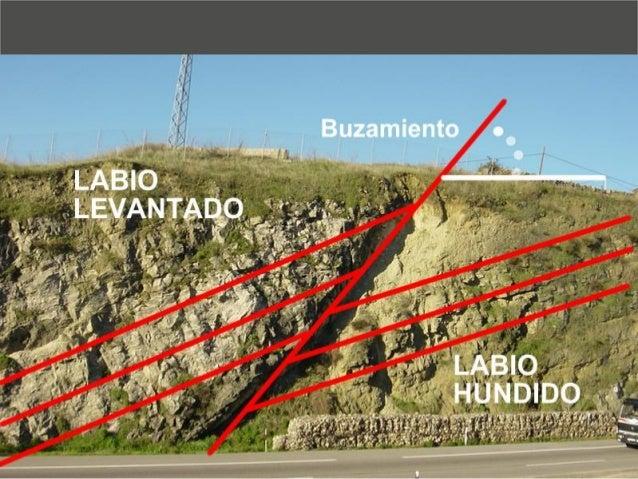 PERÍODO  Cenozoico  Cuaternario  Cenozoico  Era Terciaria  Neógeno  Paleógeno  Mesozoico  (Era Secundaria)  Cretácico  Jur...
