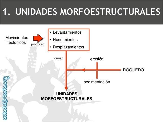 Para estudiar las unidades morfoestructurales de la Península, atenderemos tres criterios: El momento en que se formaronSu...