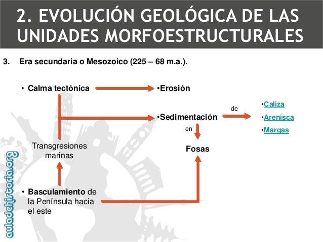Caliza2. EVOLUCIÓN GEOLÓGICA DE LAS UNIDADES MORFOESTRUCTURALES