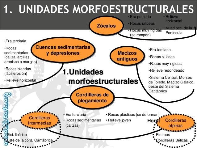 1.Unidades morfoestructurales  •Era primaria  •Rocas silíceas  •Rocas muy rígidas (se rompen)  •Relieve horizontal  •Mitad...