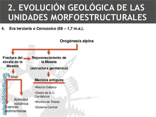 4.Era terciaria o Cenozoico (68 –1,7 m.a.). Estructura germánica2. EVOLUCIÓN GEOLÓGICA DE LAS UNIDADES MORFOESTRUCTURALES