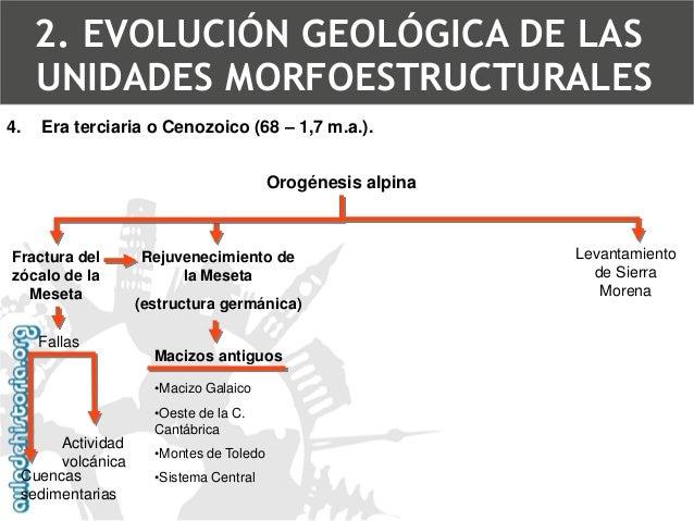 4.Era terciaria o Cenozoico (68 –1,7 m.a.). CORD. CANTÁBRICA2. EVOLUCIÓN GEOLÓGICA DE LAS UNIDADES MORFOESTRUCTURALES