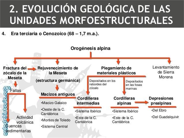 4.Era terciaria o Cenozoico (68 –1,7 m.a.). 2. EVOLUCIÓN GEOLÓGICA DE LAS UNIDADES MORFOESTRUCTURALES