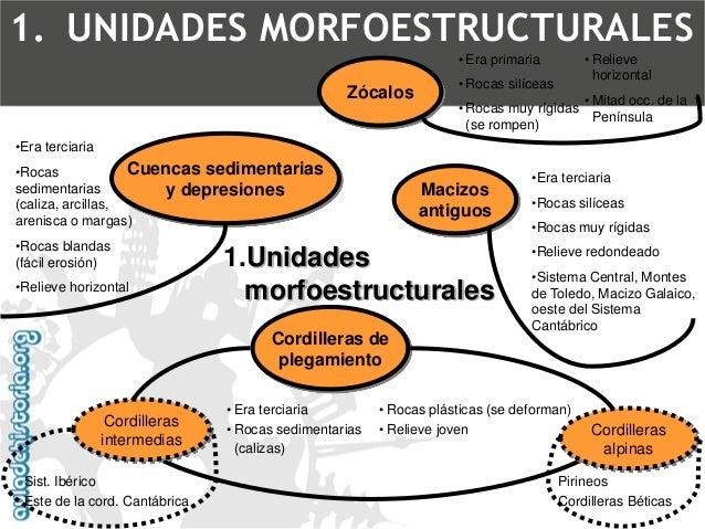 La deriva continentalCUESTIONES PREVIAS2. EVOLUCIÓN GEOLÓGICA DE LAS UNIDADES MORFOESTRUCTURALES