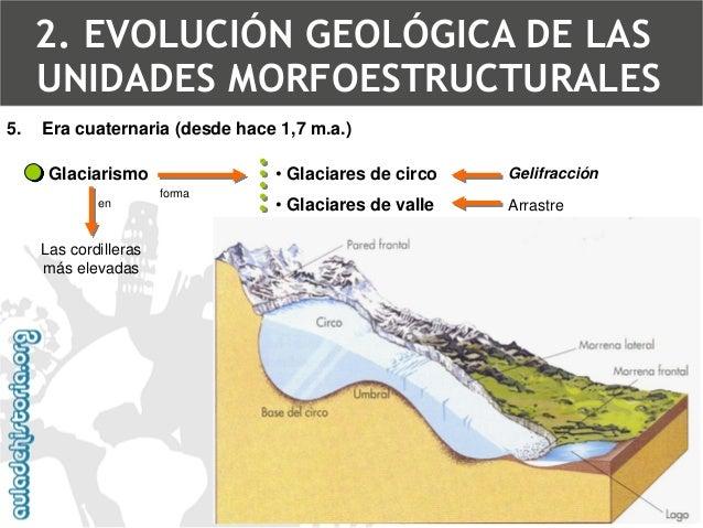 Tres vistas del Circo de San Miguel, en el Moncayo (S. Ibérico)  5.Era cuaternaria (desde hace 1,7 m.a.)  2. EVOLUCIÓN GEO...
