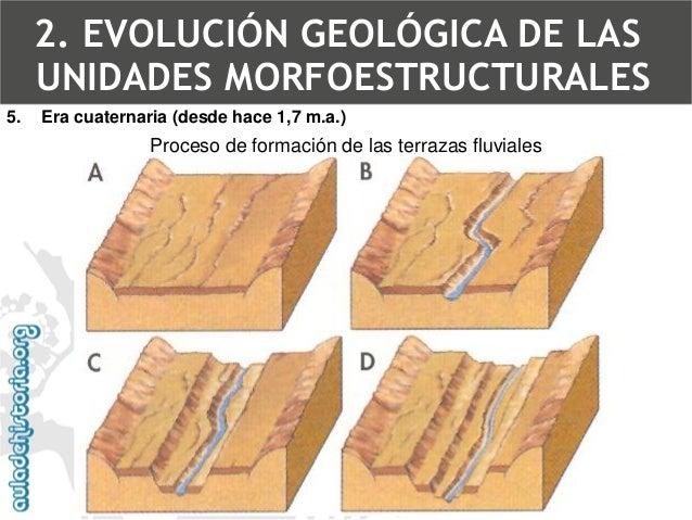 Terrazas fluvialesTerrazas del Manzanares al sur del Parque Lineal  5.Era cuaternaria (desde hace 1,7 m.a.)  2. EVOLUCIÓN ...