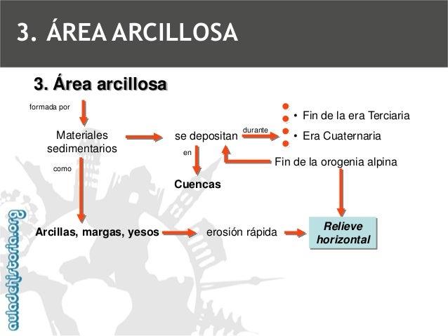 CárcavasLa falla del Montnegre (al N. de Alicante) pone en contacto los yesos y arcillas triásicos (keuper) con las margas...