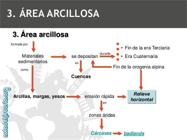 Relieve arcillosoBadlands3. ÁREA ARCILLOSA
