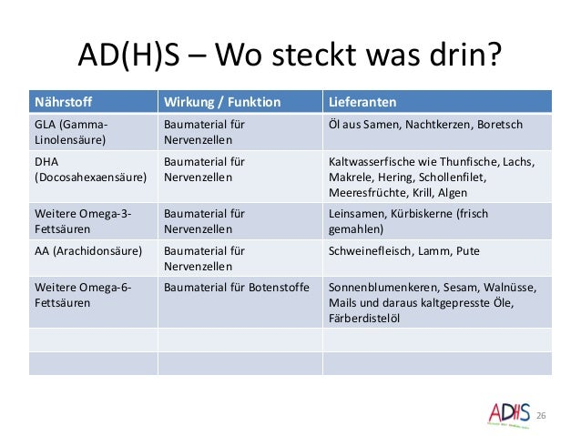 AD(H)S – Wo steckt was drin? 26 Nährstoff Wirkung / Funktion Lieferanten GLA (Gamma- Linolensäure) Baumaterial für Nervenz...