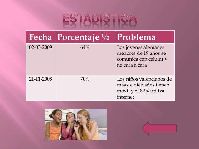 Fecha Porcentaje % Problema02-03-2009 64% Los jóvenes alemanesmenores de 19 años secomunica con celular yno cara a cara21-...