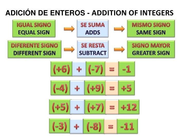 ADICIÓN DE ENTEROS - ADDITION OFINTEGERS<br />IGUAL SIGNO<br />EQUAL SIGN<br />MISMO SIGNO<br />SAME SIGN<br />SE SUMA<br...