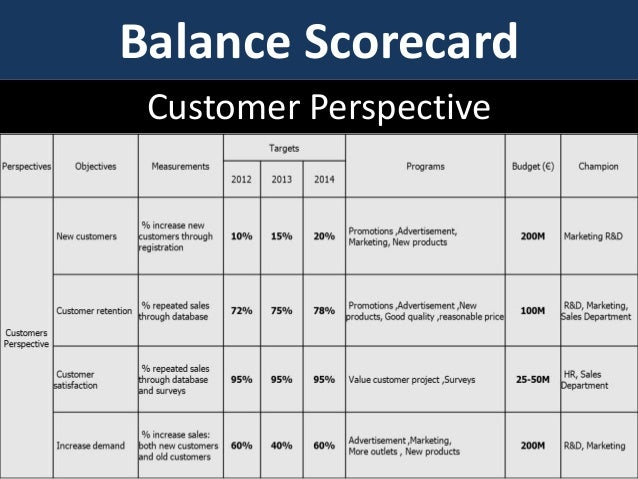 balanced scorecard customer What is a strategy map it's common to switch the customer and financial perspectives so that what is a balanced scorecard what is a strategy map contact us.