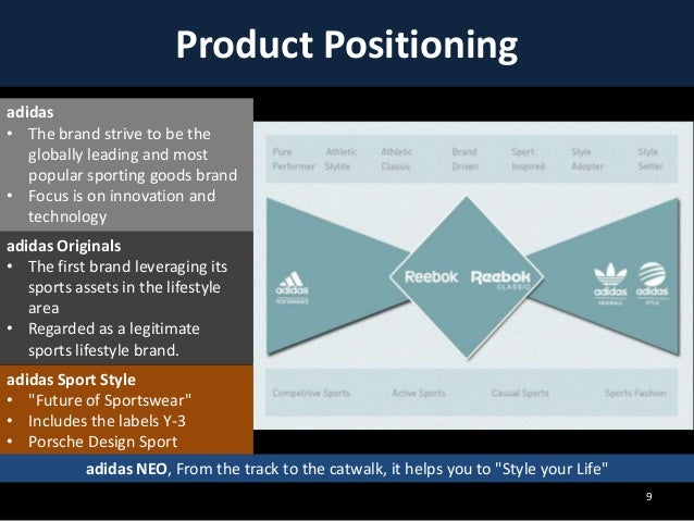 adidas positioning Brand positioning examples, including brand positioning templates, shows how to define a statement call a brand consultant at equibrand for details.