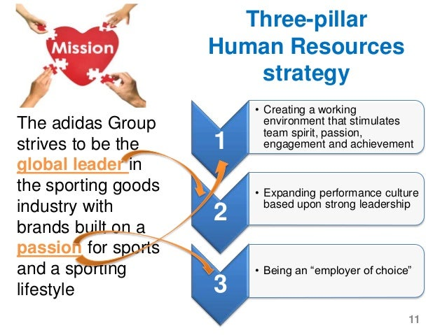 strategies of human resource Explain the scope of hrm understand the meaning and nature of strategic hrm   hr strategies are related to business strategies describe how hr strategies.