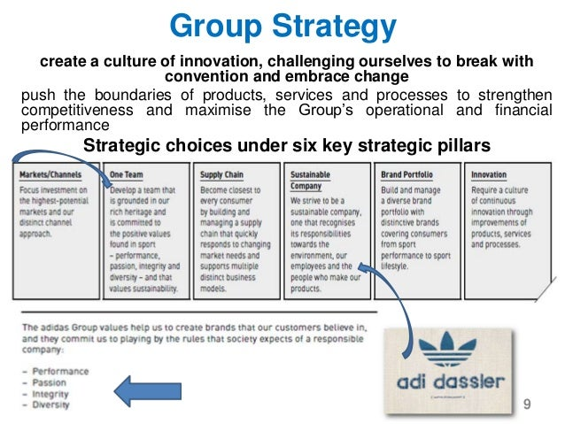 Strategic analysis of adidas ag