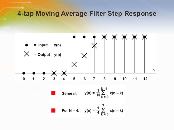 digital-filters-part-1-10-728.jpg?cb=130