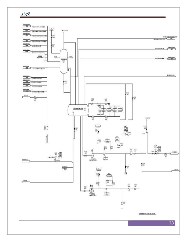 boiler process instrumentation and controls