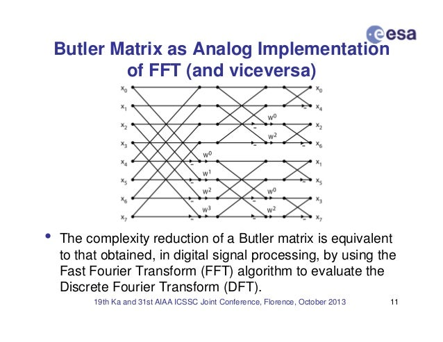 A Digital Revisitation Of Analog Beamforming Techniques