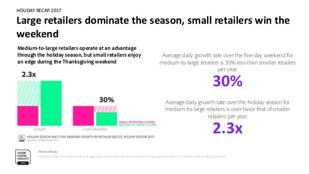 HOLIDAY RECAP 2017 Small retailers win on conversion, big retailers on cart size Methodology Prediction based on Adobe ana...