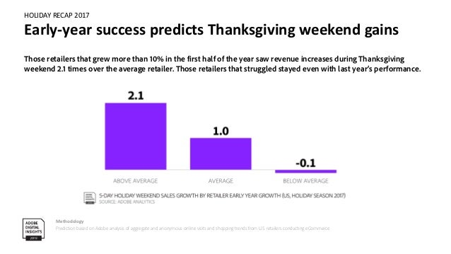 HOLIDAY RECAP 2017 E-mail matters, especially during Thanksgiving weekend Methodology Prediction based on Adobe analysis o...