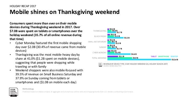 HOLIDAY RECAP 2017 Record-setting mobile activity during Thanksgiving weekend Methodology Prediction based on Adobe analys...