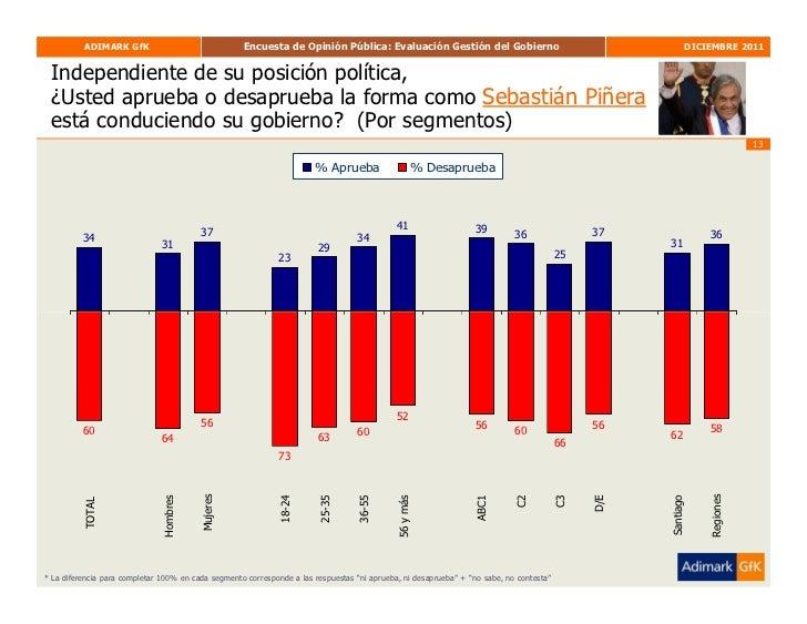 ADIMARK GfK                               Encuesta de Opinión Pública: Evaluación Gestión del Gobierno                    ...