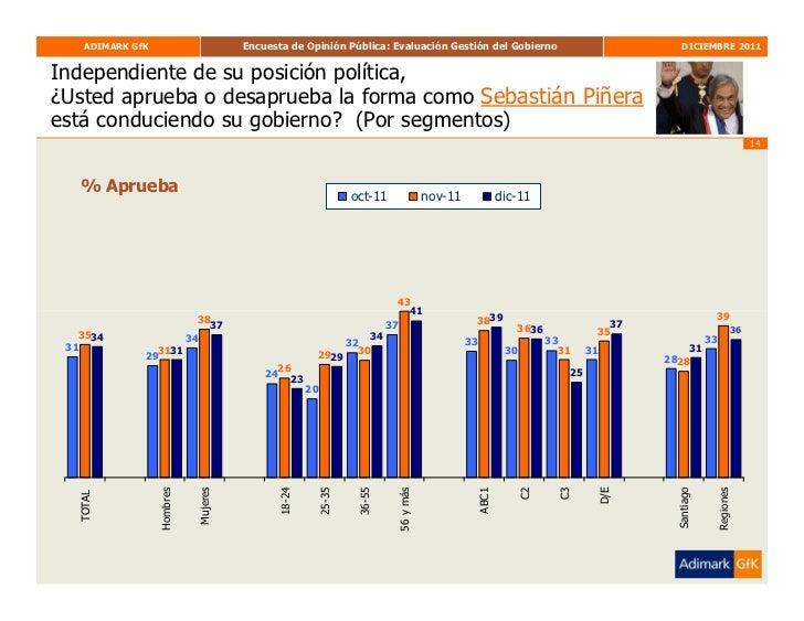 Adimark Diciembre Slide 14