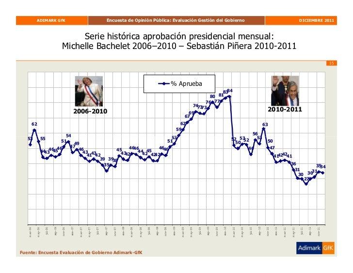 Adimark Diciembre Slide 15