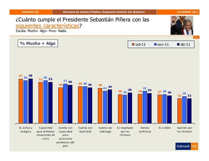 ADIMARK GfK                        Encuesta de Opinión Pública: Evaluación Gestión del Gobierno                       DICI...
