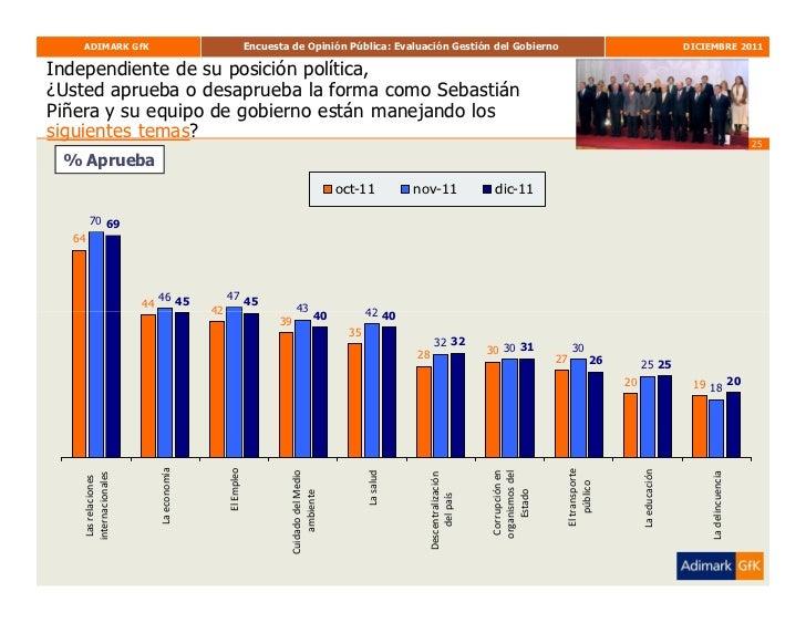 Adimark Diciembre Slide 25
