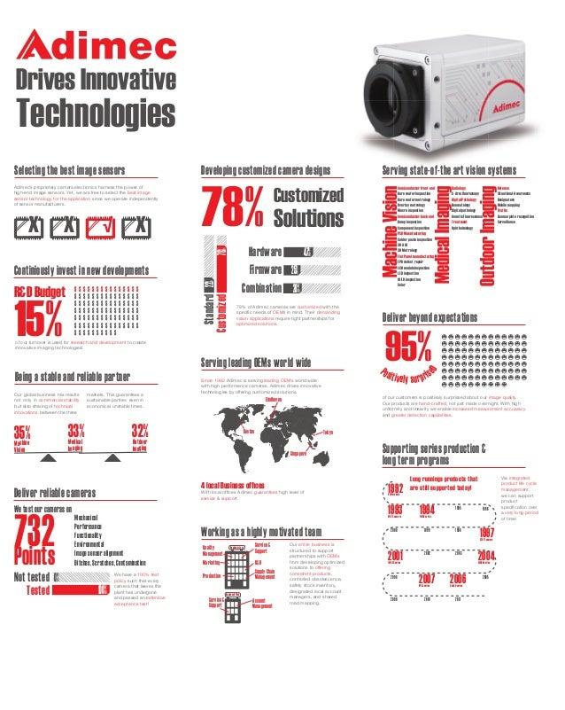 Drives Innovative  Technologies √ X  Hardware 47% Firmware 25% Combination 28%  R&D Budget  $ $ $ $ $ $ $  15%  $ $ $ $ $ ...
