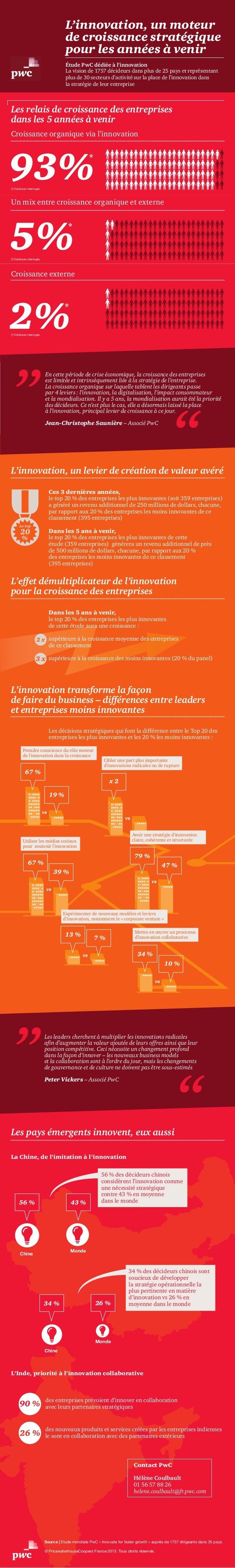 L'innovation, un moteur de croissance stratégique pour les années à venir Étude PwC dédiée à l'innovation La vision de 175...