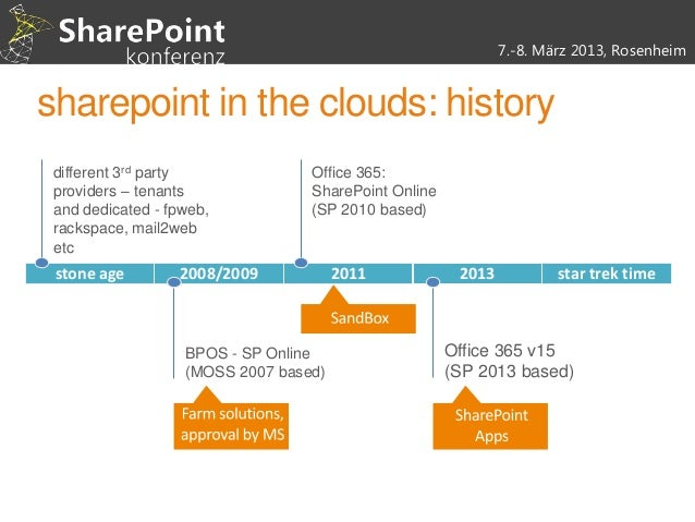 Sharepoint online and windows azure together autohosted apps - Is sharepoint included in office 365 ...