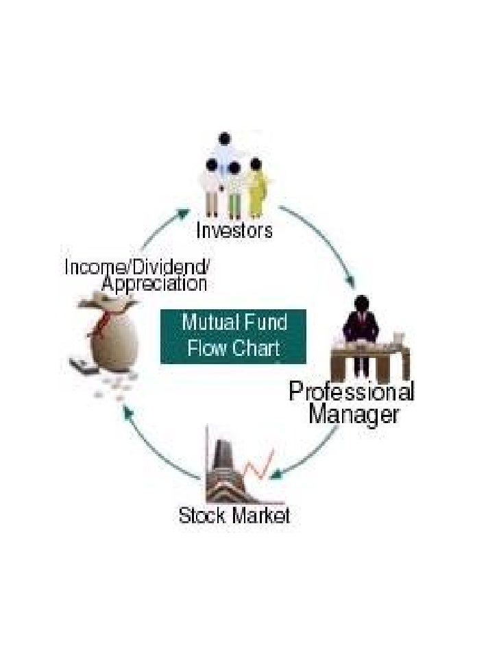 Dissertation mutual funds