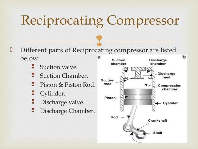 Reciprocating Compressor
