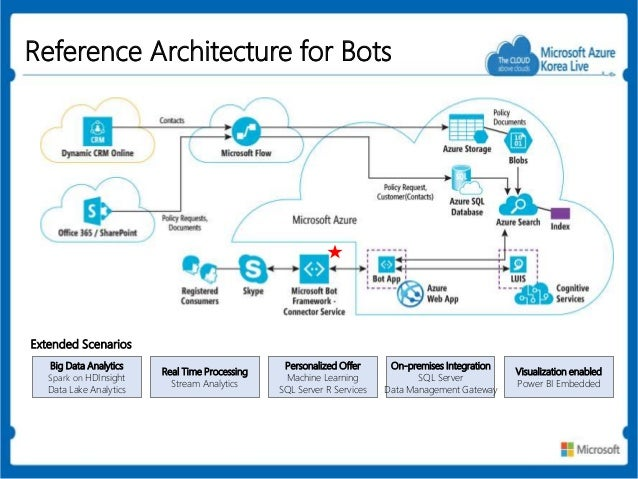 A Dive Into Microsoft Strategy On Machine Learning Chat