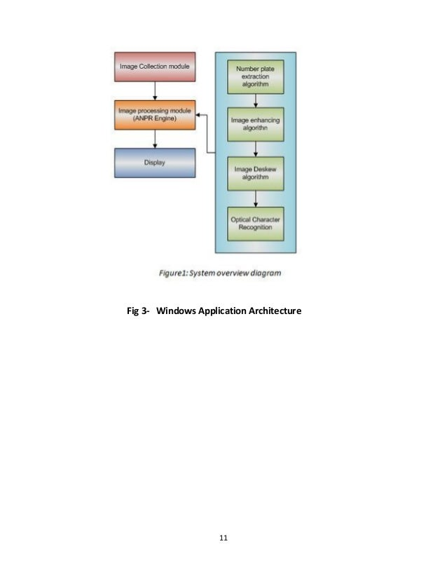 11 Fig 3- Windows Application Architecture